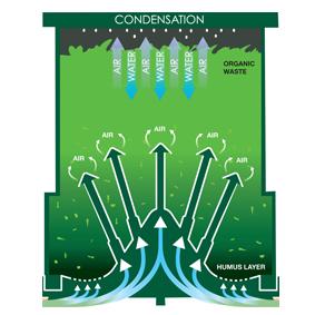 Compost 220